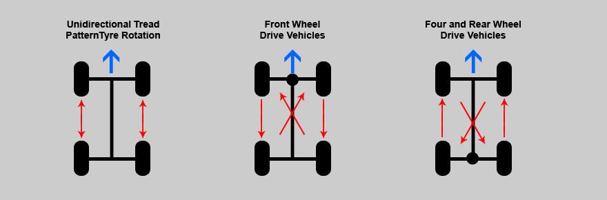 tyre_rotation_diagram