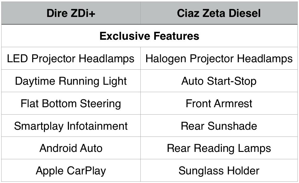 Maruti Dzire ZDi+ Vs Ciaz Zeta Diesel Features Maruti Sedan Compare