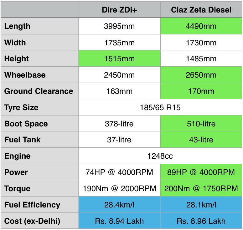 Maruti Dzire ZDi+ Vs Ciaz Zeta Diesel Spec Maruti Sedan Compare