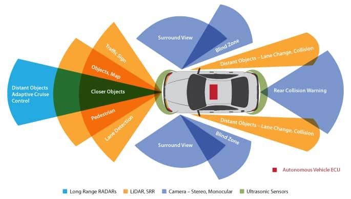 Tata Elxsi Volkswagen Autonomai