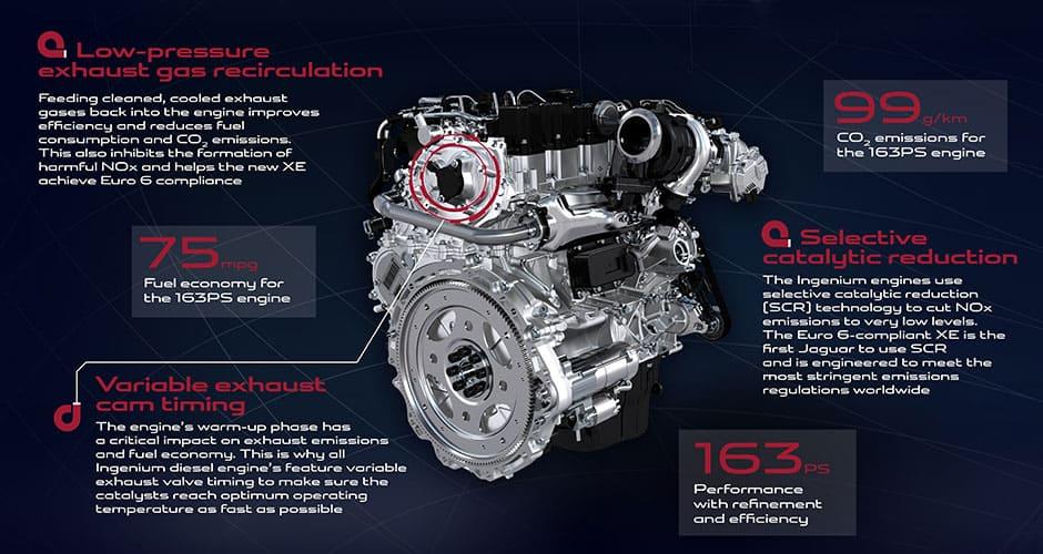 Ingenium engine technology