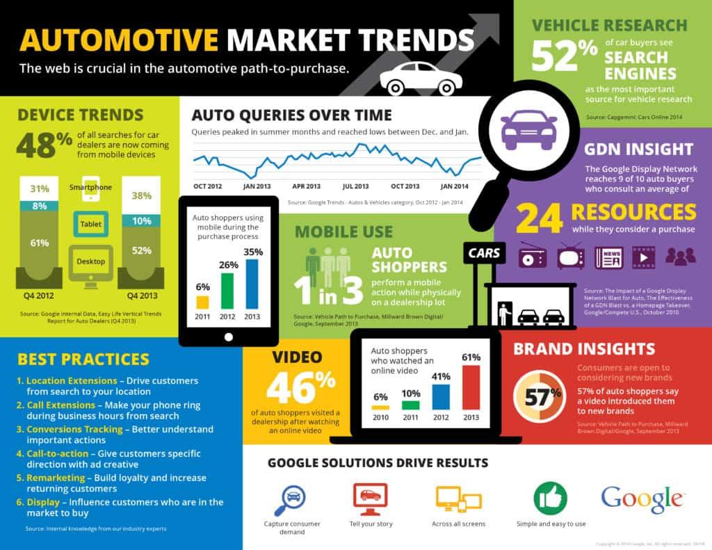 Automotive Marketing Trends Infographic