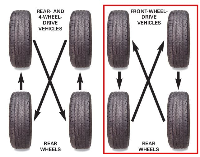 What Is Tire Rotation >> How To Rotate Tyres 4 Tyre Rotation Methods Explained
